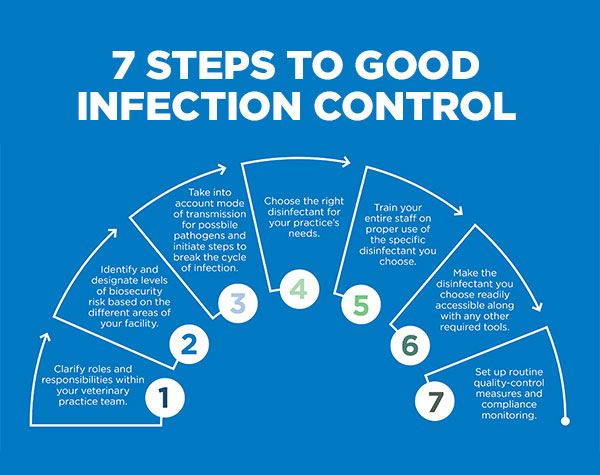 7-Steps-to-Good-Infection-Control